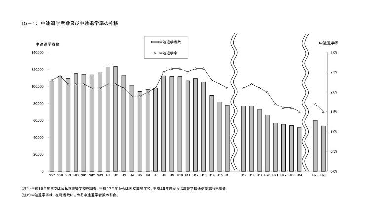 政府統計ポータルサイト(中途退学者数及び中途退学率の推移)